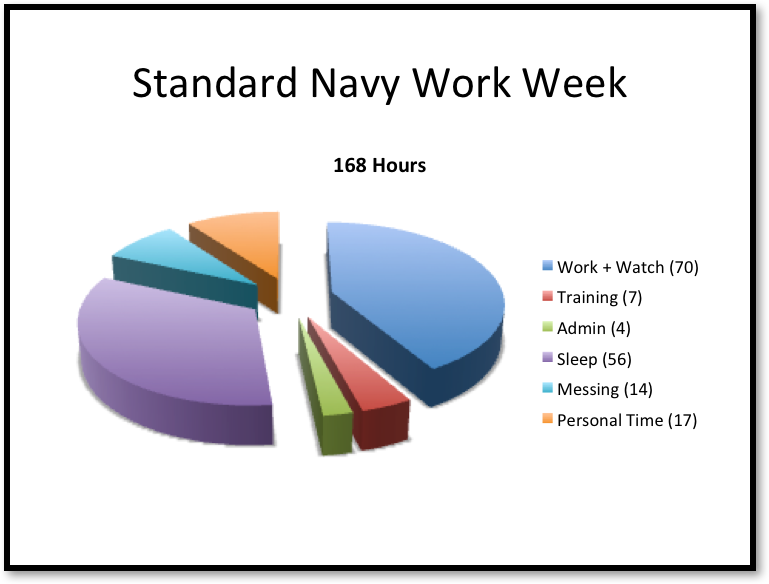 Shorten the Navy Work Week | Proceedings - August 2017 Vol