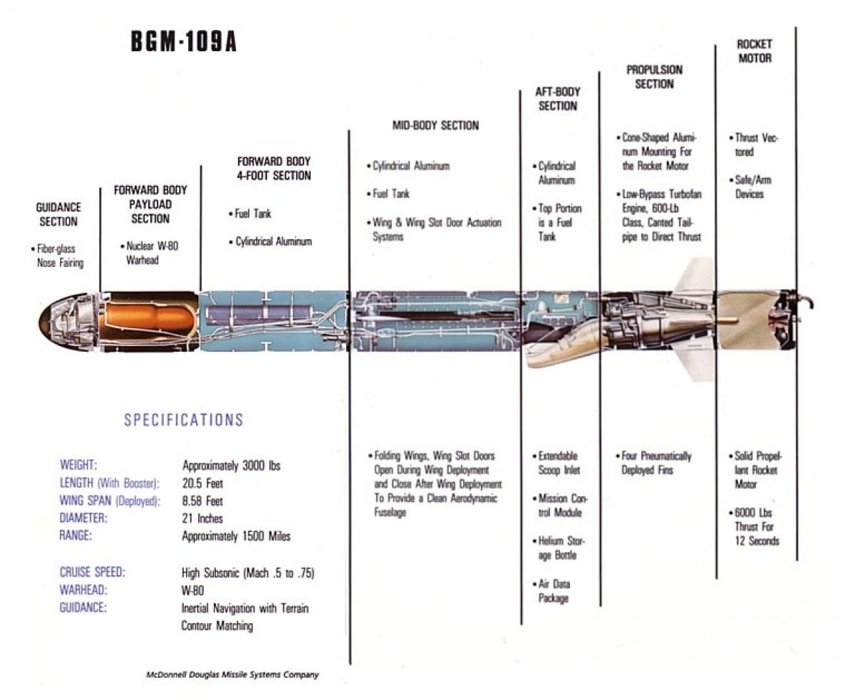 Cutaway drawing of a BGM-109A Tomahawk missile