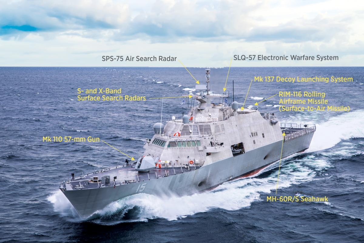 Port bow view of USS Billings (LCS-15) underway with major systems labeled