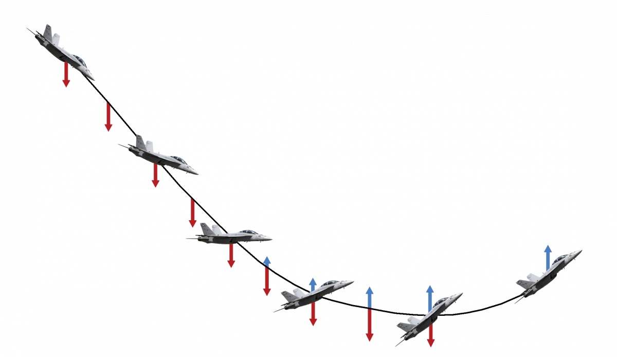 Diagram of forces acting on an F-18