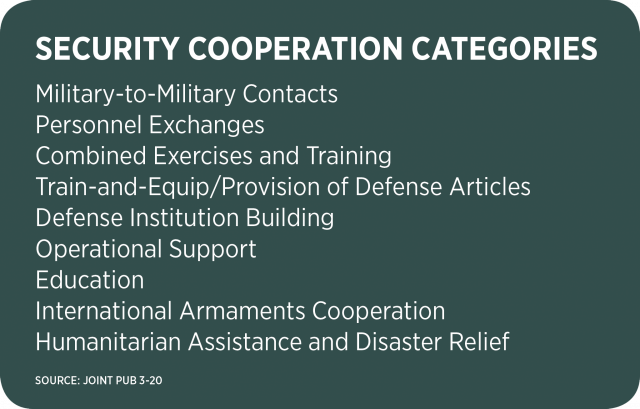 Security Cooperation CategorIES Military-to-Military Contacts Personnel Exchanges Combined Exercises and Training Train-and-Equip/Provision of Defense Articles Defense Institution Building Operational Support Education International Armaments Cooperation Humanitarian Assistance and Disaster Relief