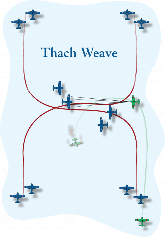 Diagram of the Thach Weave