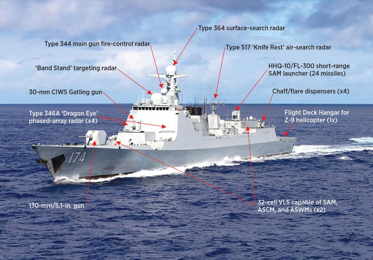 China S Luyang Iii Type 052d Destroyer Is A Potent Adversary Proceedings January 2020 Vol 146 1 1 403