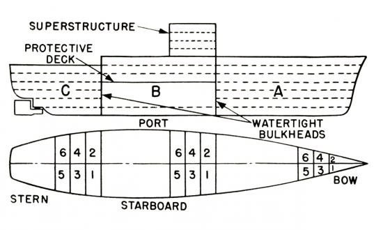 Profile and overhead diagram showing pre-1949 U.S. Navy ship compartments