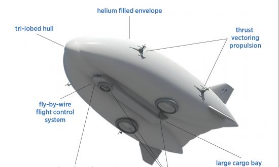 Illustration showing labeled components of Lockheed Martin's LMH1 Airship